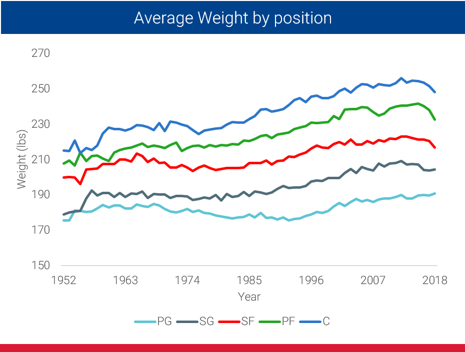 average weight in nba by position