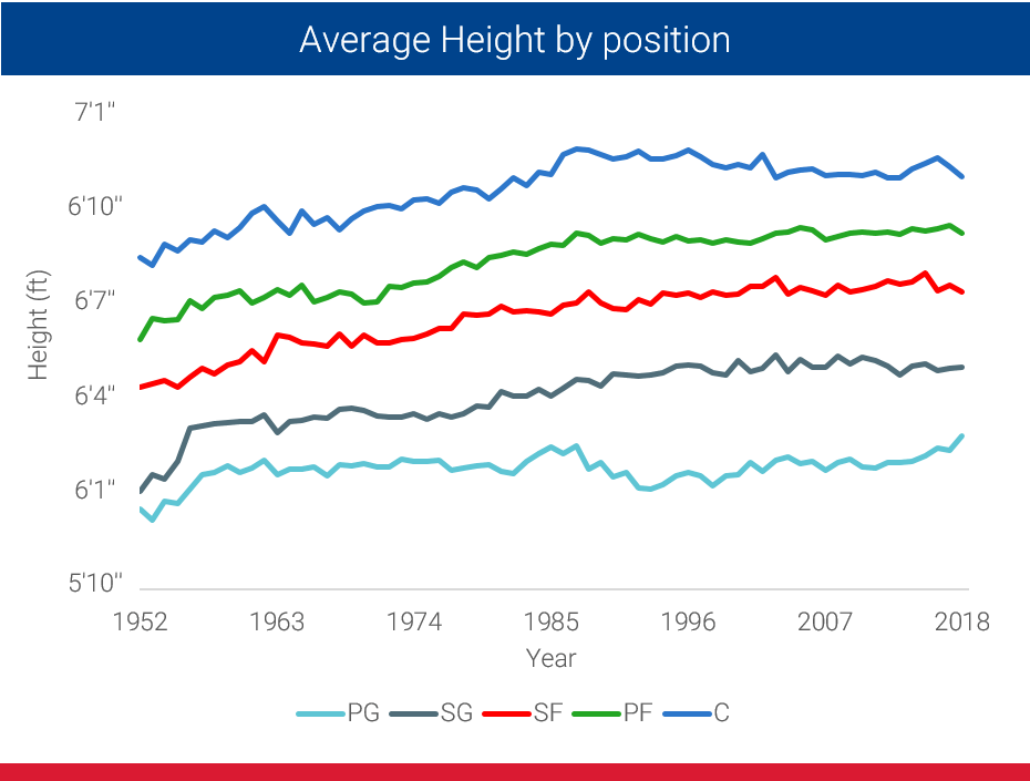 average nba point guard height